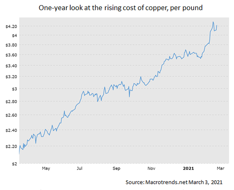 Cost of Copper Pipe